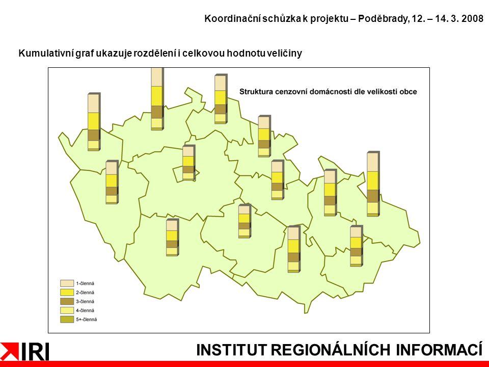 INSTITUT REGIONÁLNÍCH INFORMACÍ Kumulativní graf ukazuje rozdělení i celkovou hodnotu veličiny Koordinační schůzka k projektu – Poděbrady, 12.