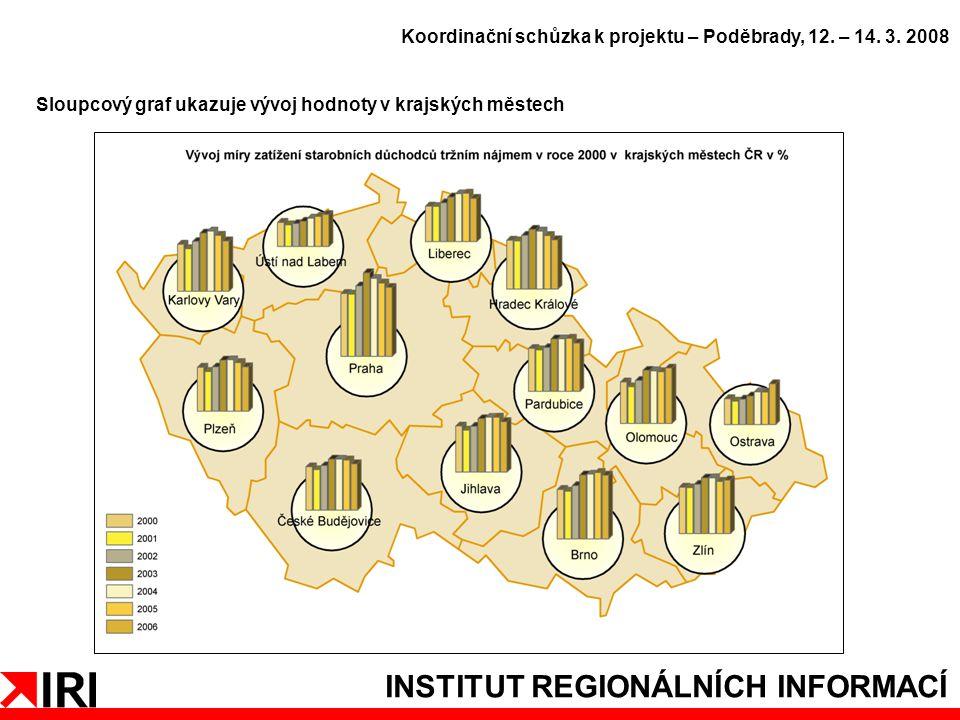 INSTITUT REGIONÁLNÍCH INFORMACÍ Sloupcový graf ukazuje vývoj hodnoty v krajských městech Koordinační schůzka k projektu – Poděbrady, 12.