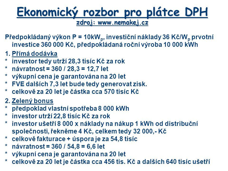 Ekonomický rozbor pro plátce DPH zdroj: www.nemakej.cz Předpokládaný výkon P = 10kW p, investiční náklady 36 Kč/W p prvotní investice 360 000 Kč, předpokládaná roční výroba 10 000 kWh 1.Přímá dodávka *investor tedy utrží 28,3 tisíc Kč za rok *návratnost = 360 / 28,3 = 12,7 let *výkupní cena je garantována na 20 let *FVE dalších 7,3 let bude tedy generovat zisk.