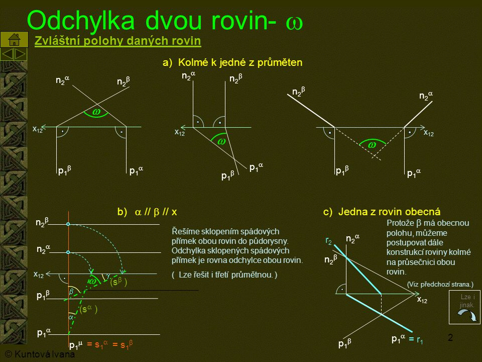 2 Odchylka dvou rovin-   p1p1 p1p1 n2n2 n2n2 x 12  p1p1 p1p1 n2n2 n2n2  p1p1 p1p1 n2n2 n2n2  p1p1 n2n2 n2n2 p1p1 r2r2 p1p1 p1p1 n2n2 n2n2 p1p1    (s  ) = s 1  = s 1  Protože  má obecnou polohu, můžeme postupovat dále konstrukcí roviny kolmé na průsečnici obou rovin.