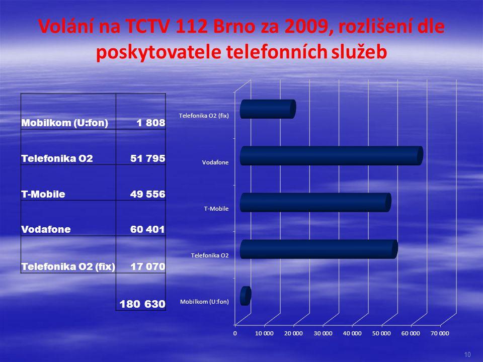 Volání na TCTV 112 Brno za 2009, rozlišení dle poskytovatele telefonních služeb 10 Mobilkom (U:fon)1 808 Telefonika O251 795 T-Mobile49 556 Vodafone60