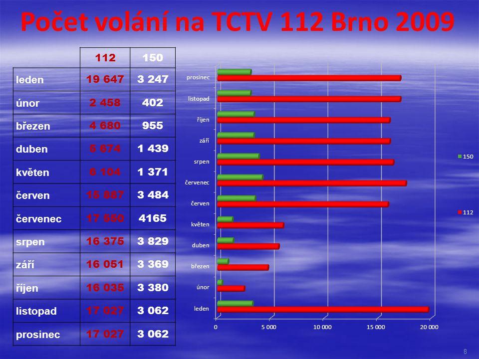 Počet volání na TCTV 112 Brno 2009 112150 leden 19 6473 247 únor 2 458402 březen 4 680955 duben 5 6741 439 květen 6 1041 371 červen 15 8873 484 červen