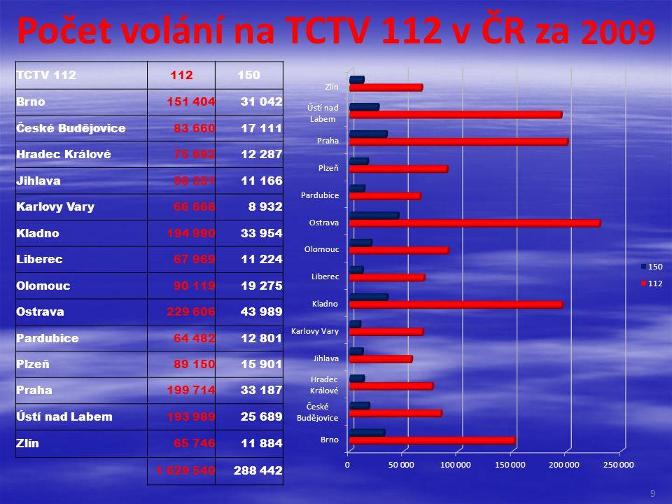 Počet volání na TCTV 112 v ČR za 2009 TCTV 112112150 Brno151 40431 042 České Budějovice83 66017 111 Hradec Králové75 69212 287 Jihlava56 35111 166 Kar