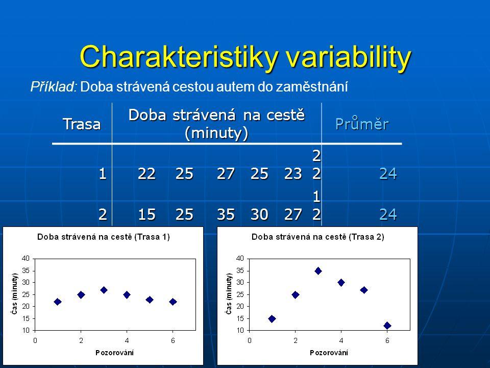 Variační rozpětí (Range) Rozdíl mezi nejmenší a největší hodnotou souboru Pozn.