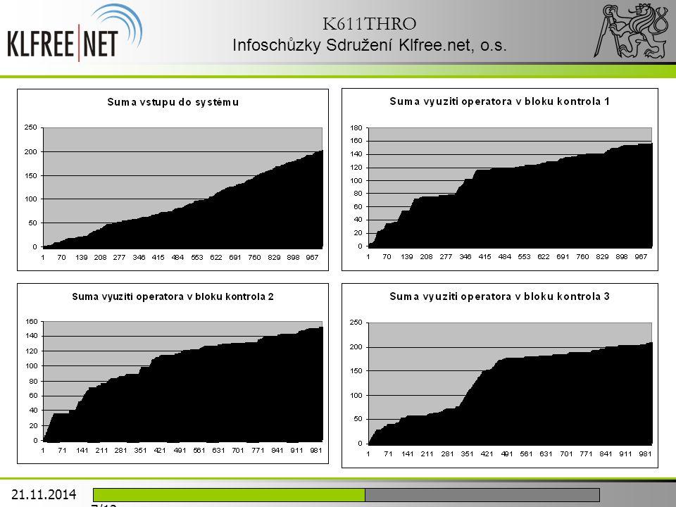 K611THRO Infoschůzky Sdružení Klfree.net, o.s. 21.11.2014 7/12
