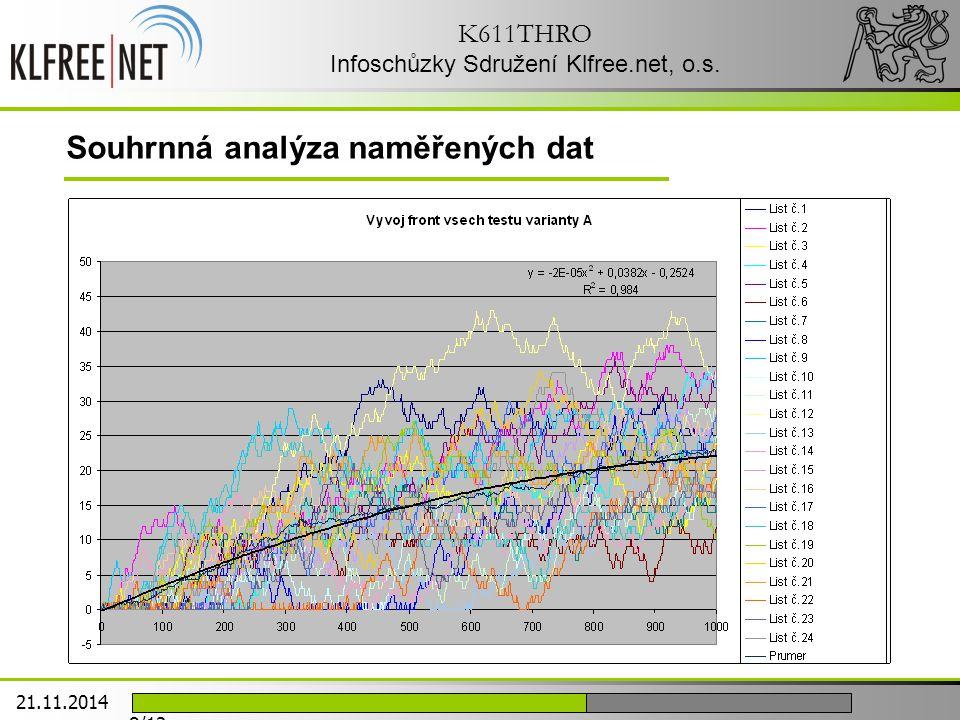 K611THRO Infoschůzky Sdružení Klfree.net, o.s. Souhrnná analýza naměřených dat 21.11.2014 8/12