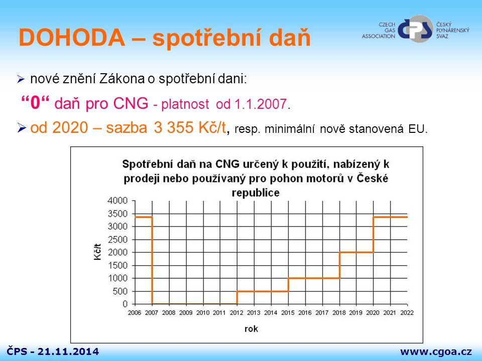 """www.cgoa.czČPS - 21.11.2014 DOHODA – spotřební daň  nové znění Zákona o spotřební dani: """"0"""" daň pro CNG - platnost od 1.1.2007.  od 2020 – sazba 3 3"""