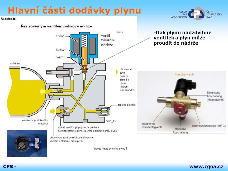 www.cgoa.czČPS - -tlak plynu nadzdvihne ventilek a plyn může proudit do nádrže Hlavní části dodávky plynu