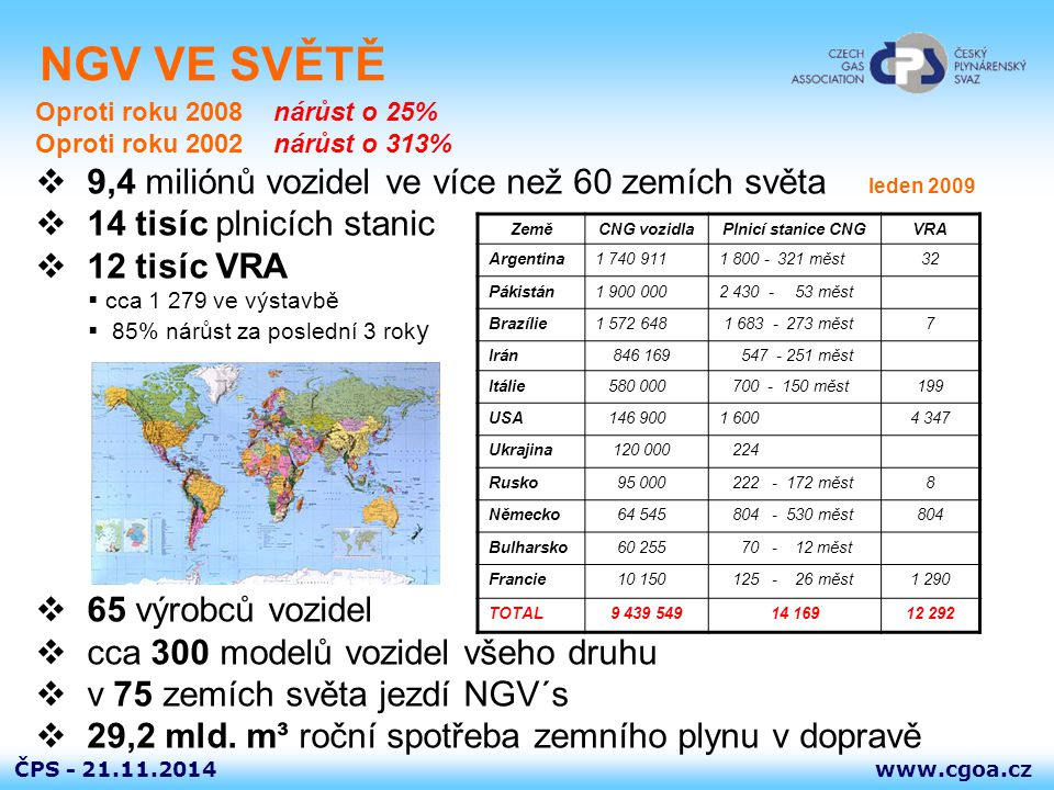 www.cgoa.czČPS - 21.11.2014 EVROPA leden 2009  1 106 857 vozidel ve 37 zemích  23 OEM výrobců vozidel  124 modelů všeho druhu roční nárůst + 373 444  3 028 plnicích stanic roční nárůst + 615 ZeměCNG vozidlaPlnicí stanice CNG VRA Itálie 580 000 700 - 150 měst199 Německo 64 454 804 - 530 měst804 Bulharsko 60 255 70 – 12 měst Švédsko 15 474 118 - 30 měst21 Švýcarsko 6 820 106 - 25 měst117 Španělsko 1 863 42 - 18 měst21 Rakousko 3 574 170 - 87 měst58 Polsko 8 850 3143 UK 368 25115 Slovensko 337 7 TOTAL 733 413 / 1 106 857 2 413 / 3 028 3234