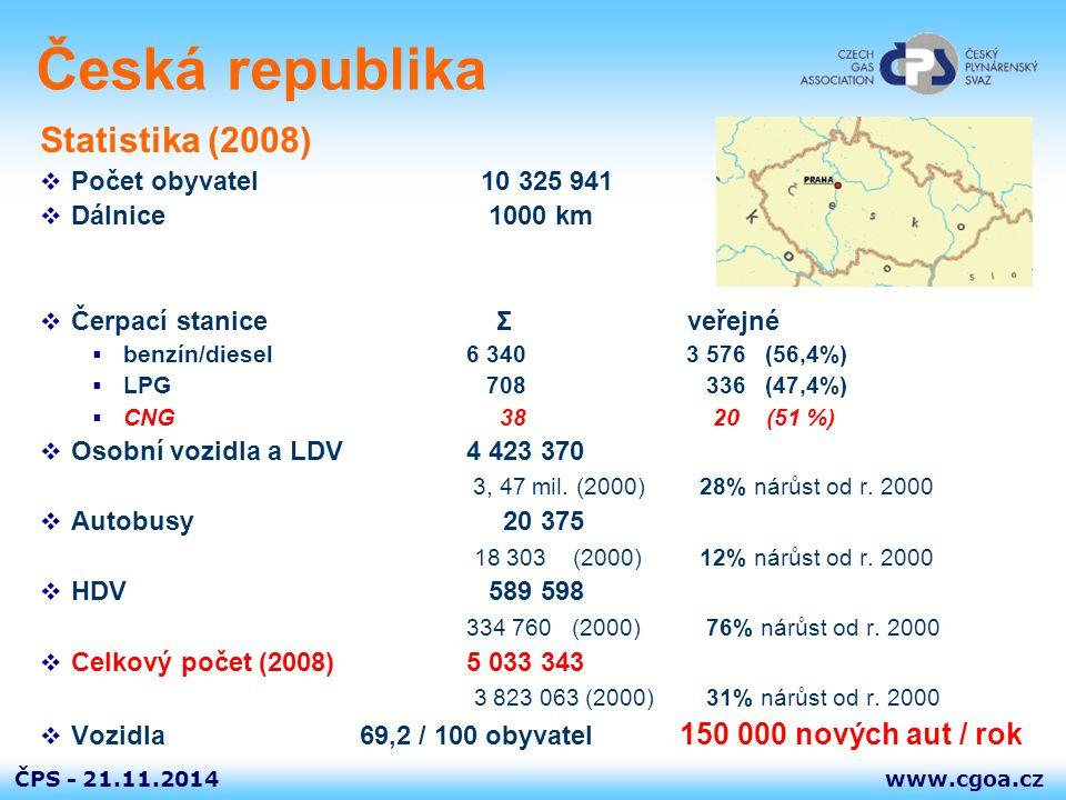 www.cgoa.czČPS - 21.11.2014 Provoz CNG vozidel NGV statistika – ČR (2.Q 2009)  Plnicí stanice veřejné20  VRA50  Vozidla – celkem 1 400 (odhad)  Auta osobní a dodávková 1 100 (odhad) Počet dovozců 6 Počet modelů16  Autobusy240 Počet výrobců / dovozců 5 Počet dopravních společností 17 Počet měst / provozoven 28  Komunální vozidla14 Počet výrobců / dovozců 2 Počet měst / provozoven 4  Ostatní vozidla40 Vysokozdvižné vozíky 38 Rolby na úpravu ledové plochy 2  Průměr měsíční prodej CNG 2008 (2007) 563 166 m³ (483 000 m³)  Roční prodej CNG 2008 (2007)6,76 mil.m³ (5,792 mil.