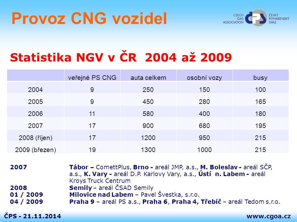 www.cgoa.czČPS - Provoz CNG vozidel veřejné PS CNGauta celkemosobní vozybusy 20049250150100 20059450280165 200611580400180 200717900680195 2008 (říjen