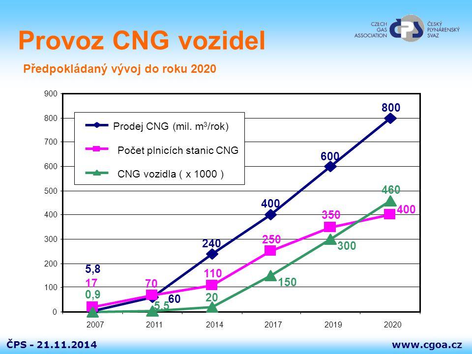 www.cgoa.czČPS - 21.11.2014 Usnesení vlády ČR a Dohoda Dohoda o podpoře zemního plynu jako alternativního paliva v dopravě v ČR uzavřená dne 16.