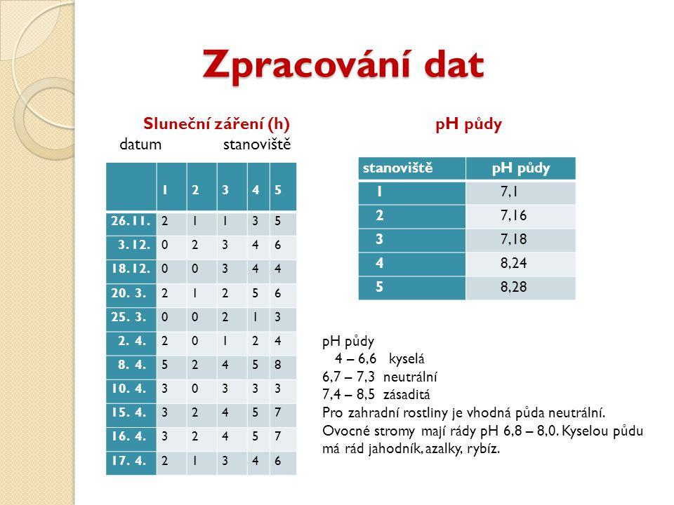 Zpracování dat Zpracování dat Sluneční záření (h) pH půdy datum stanoviště 1 2 3 4 5 26.