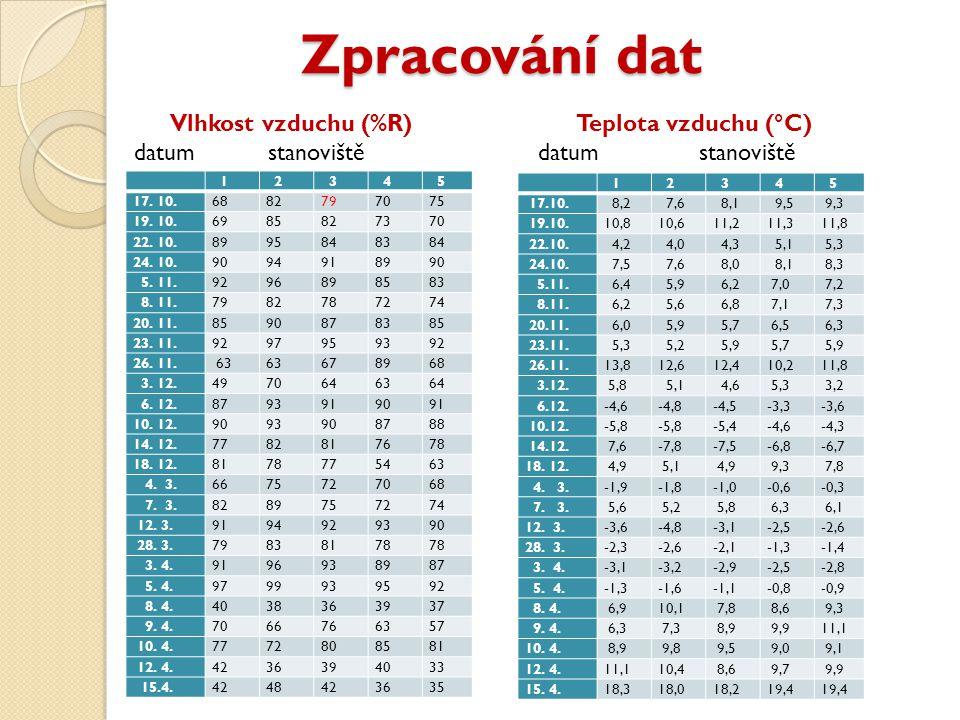 Zpracování dat Zpracování dat Vlhkost vzduchu (%R) Teplota vzduchu (°C) datum stanoviště datum stanoviště 1 2 3 4 5 17.