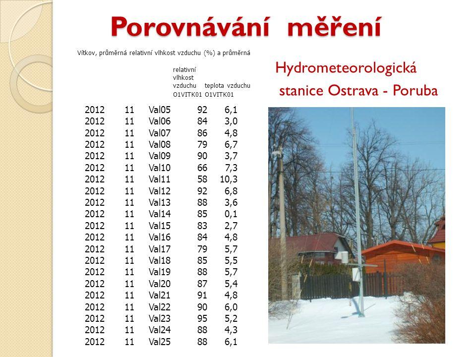 Porovnávání měření Porovnávání měření Hydrometeorologická stanice Ostrava - Poruba 201211Val05926,1 201211Val06843,0 201211Val07864,8 201211Val08796,7 201211Val09903,7 201211Val10667,3 201211Val115810,3 201211Val12926,8 201211Val13883,6 201211Val14850,1 201211Val15832,7 201211Val16844,8 201211Val17795,7 201211Val18855,5 201211Val19885,7 201211Val20875,4 201211Val21914,8 201211Val22906,0 201211Val23955,2 201211Val24884,3 201211Val25886,1 Vítkov, průměrná relativní vlhkost vzduchu (%) a průměrná relativní vlhkost vzduchuteplota vzduchu O1VITK01