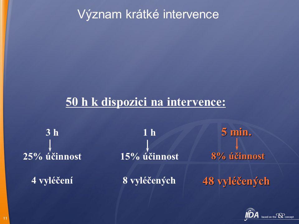 11 Význam krátké intervence 1 h 15% účinnost 8 vyléčených 3 h 25% účinnost 4 vyléčení 5 min. 8% účinnost 48 vyléčených 50 h k dispozici na intervence: