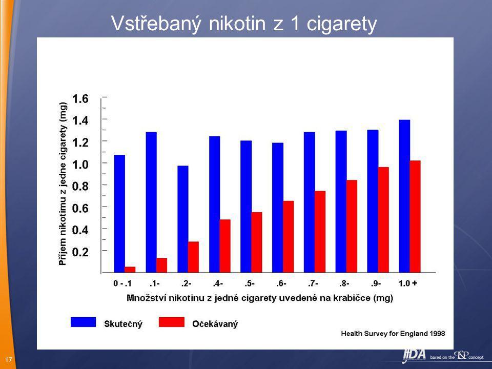 17 Vstřebaný nikotin z 1 cigarety