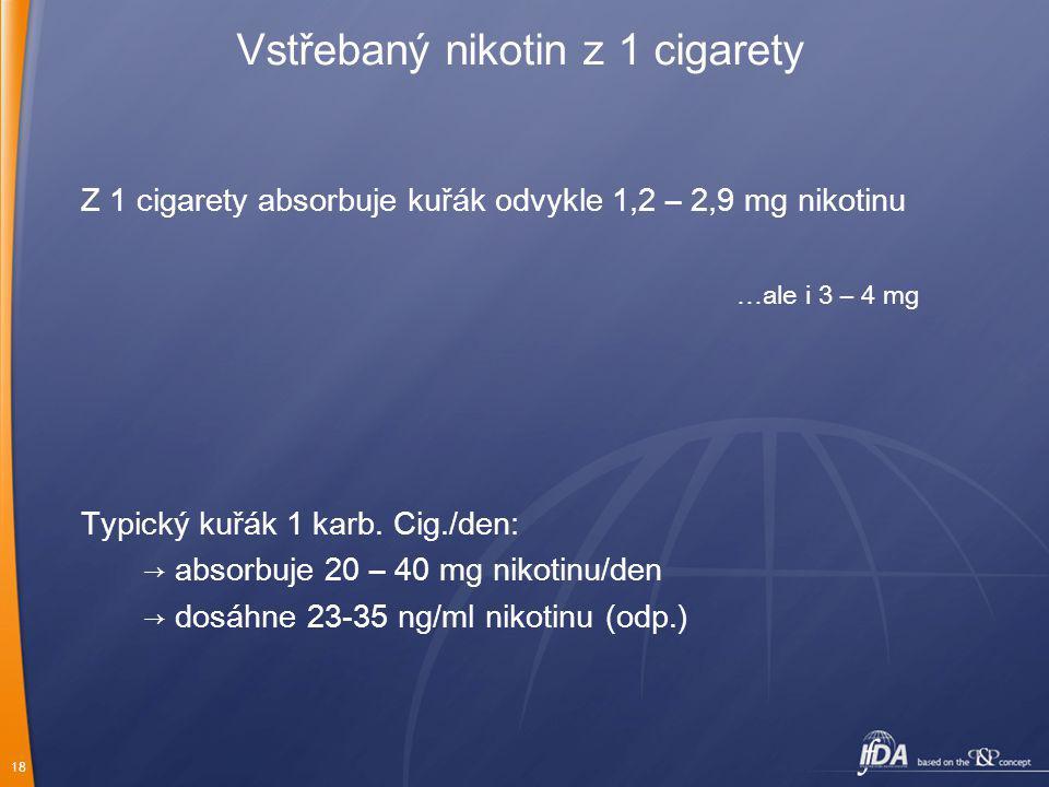 18 Vstřebaný nikotin z 1 cigarety Z 1 cigarety absorbuje ku ř ák odvykle 1,2 – 2,9 mg nikotinu …ale i 3 – 4 mg Typický ku ř ák 1 karb. Cig./den : → ab
