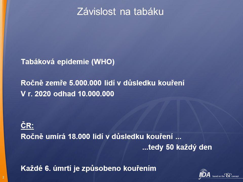2 Tabáková epidemie (WHO) Ročně zemře 5.000.000 lidí v důsledku kouření V r. 2020 odhad 10.000.000 ČR: Ročně umírá 18.000 lidí v důsledku kouření.....