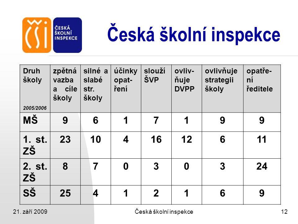 21. září 2009Česká školní inspekce12 Česká školní inspekce Druh školy 2005/2006 zpětná vazba a cíle školy silné a slabé str. školy účinky opat- ření s