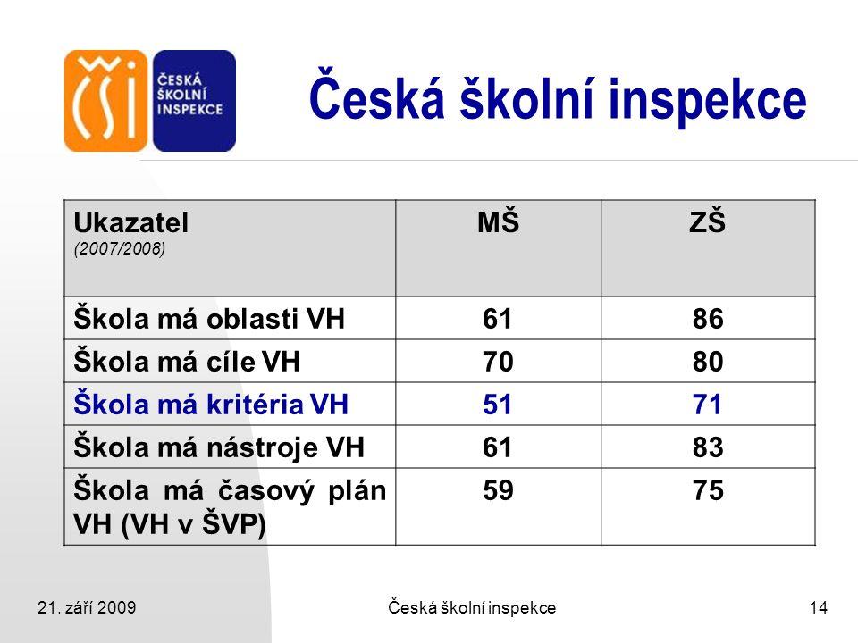 21. září 2009Česká školní inspekce14 Česká školní inspekce Ukazatel (2007/2008) MŠZŠ Škola má oblasti VH6186 Škola má cíle VH7080 Škola má kritéria VH