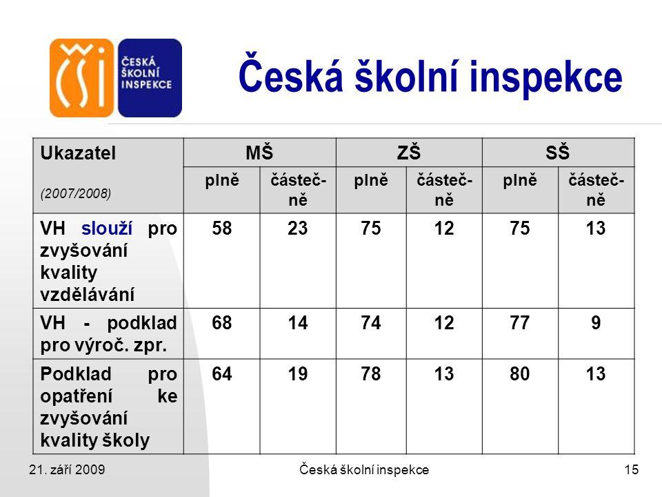 21. září 2009Česká školní inspekce15 Česká školní inspekce Ukazatel (2007/2008) MŠZŠSŠ plněčásteč- ně plněčásteč- ně plněčásteč- ně VH slouží pro zvyš