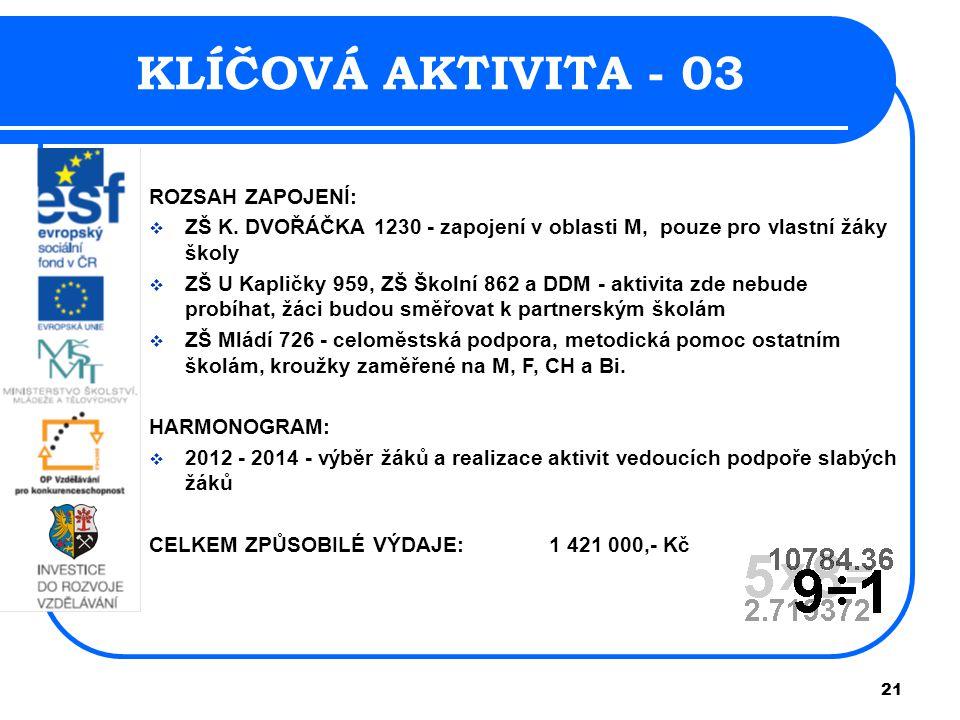21 KLÍČOVÁ AKTIVITA - 03 ROZSAH ZAPOJENÍ:  ZŠ K.