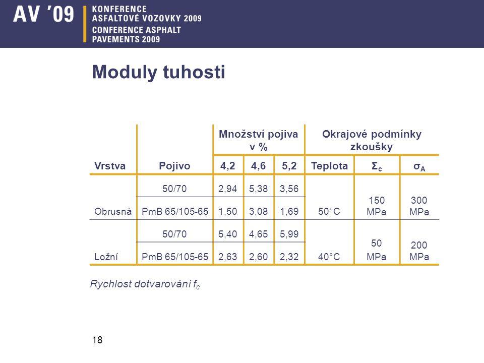 18 Moduly tuhosti VrstvaPojivo Množství pojiva v % Okrajové podmínky zkoušky 4,24,65,2TeplotaΣcΣc σAσA Obrusná 50/702,945,383,56 50°C 150 MPa 300 MPa