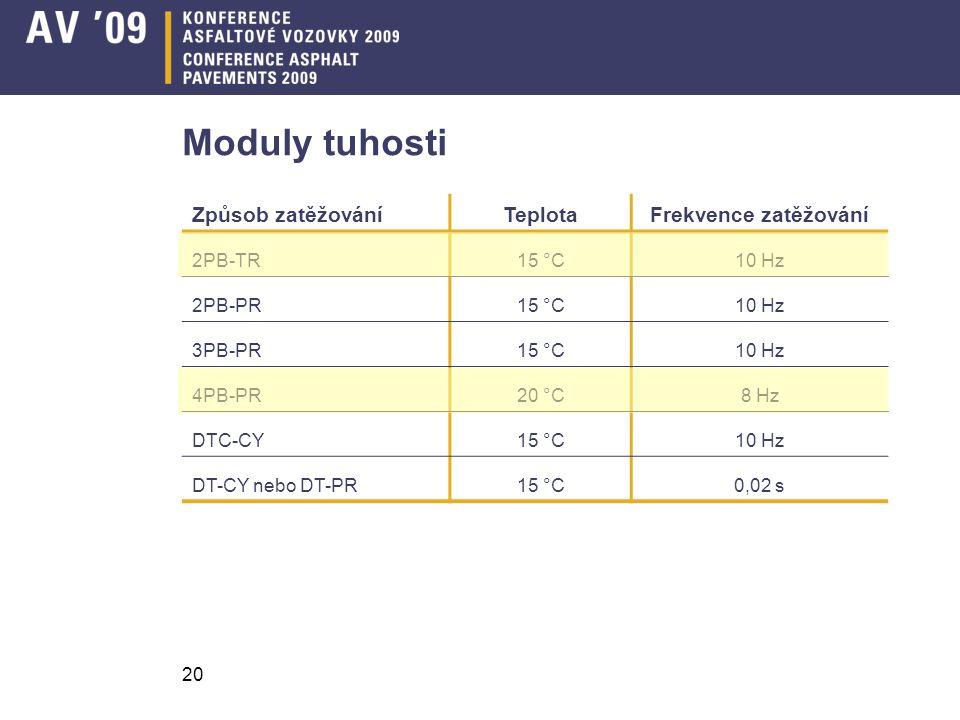 20 Moduly tuhosti Způsob zatěžováníTeplotaFrekvence zatěžování 2PB-TR15 °C10 Hz 2PB-PR15 °C10 Hz 3PB-PR15 °C10 Hz 4PB-PR20 °C8 Hz DTC-CY15 °C10 Hz DT-