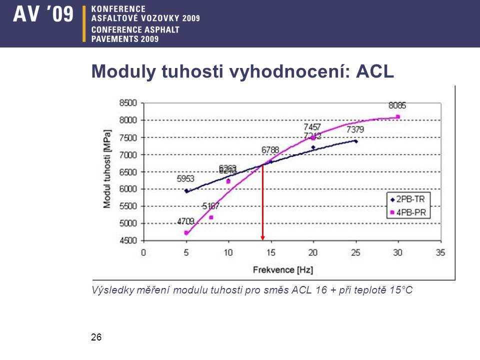 26 Moduly tuhosti vyhodnocení: ACL Výsledky měření modulu tuhosti pro směs ACL 16 + při teplotě 15°C