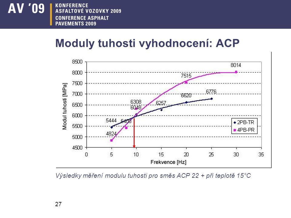 27 Moduly tuhosti vyhodnocení: ACP Výsledky měření modulu tuhosti pro směs ACP 22 + při teplotě 15°C