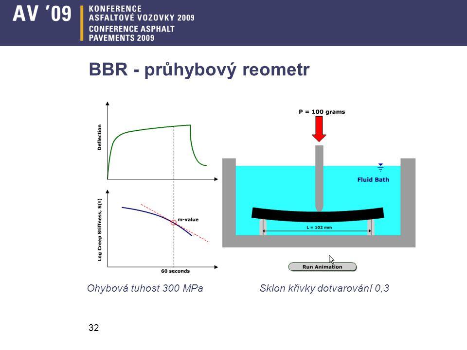 32 BBR - průhybový reometr Ohybová tuhost 300 MPa Sklon křivky dotvarování 0,3