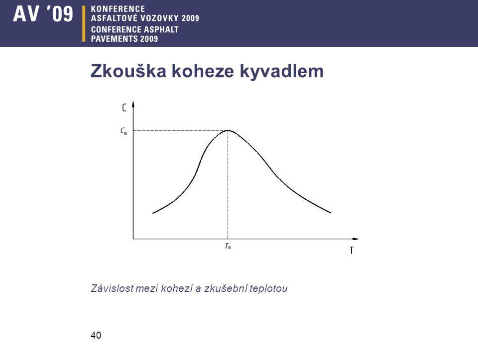 40 Zkouška koheze kyvadlem Závislost mezi kohezí a zkušební teplotou