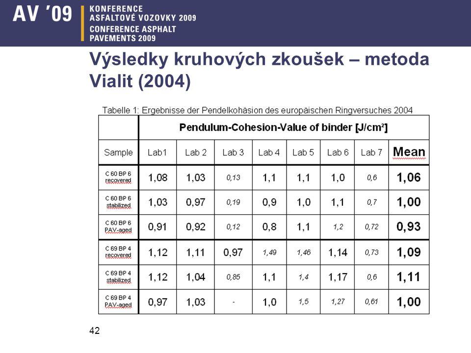 42 Výsledky kruhových zkoušek – metoda Vialit (2004)