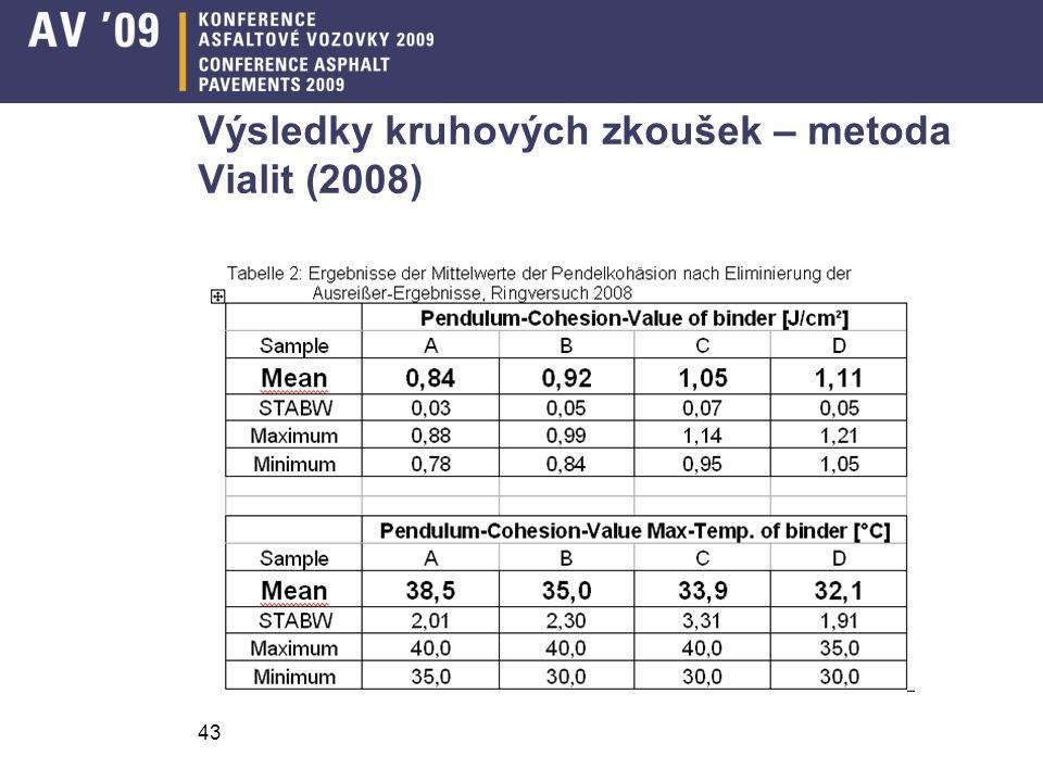 43 Výsledky kruhových zkoušek – metoda Vialit (2008)