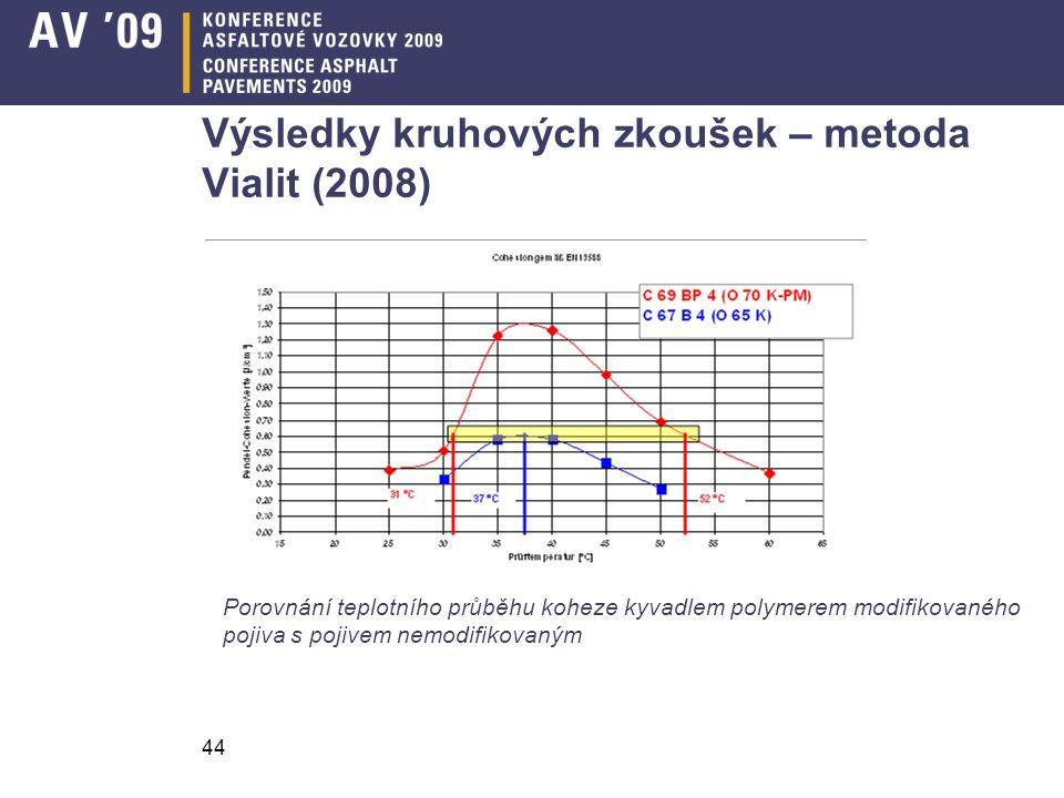 44 Výsledky kruhových zkoušek – metoda Vialit (2008) Porovnání teplotního průběhu koheze kyvadlem polymerem modifikovaného pojiva s pojivem nemodifiko
