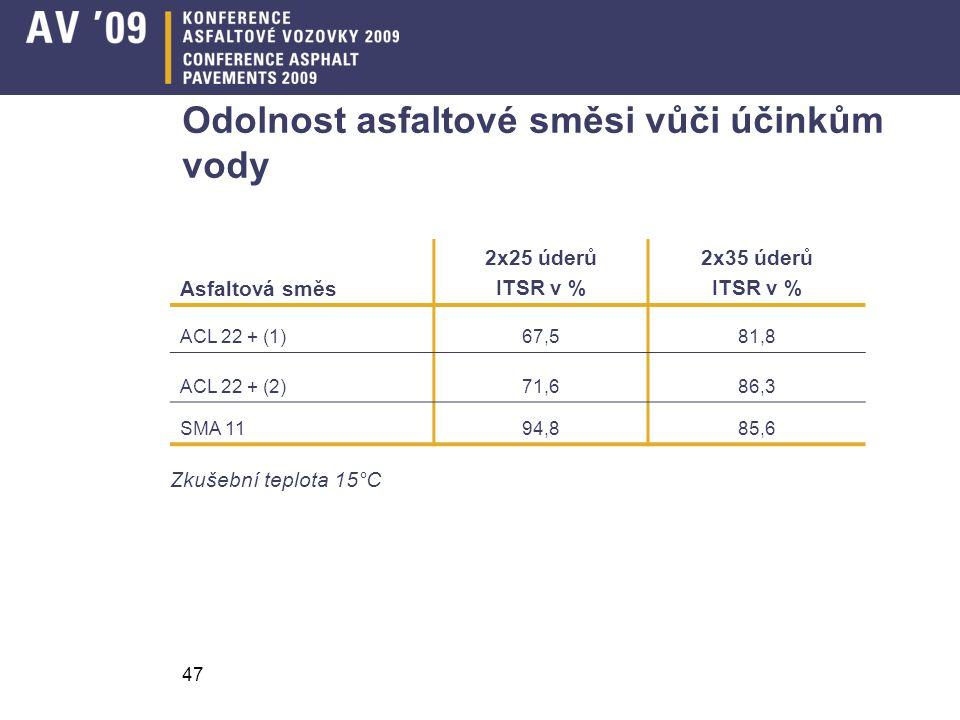47 Odolnost asfaltové směsi vůči účinkům vody Asfaltová směs 2x25 úderů ITSR v % 2x35 úderů ITSR v % ACL 22 + (1)67,581,8 ACL 22 + (2)71,686,3 SMA 119