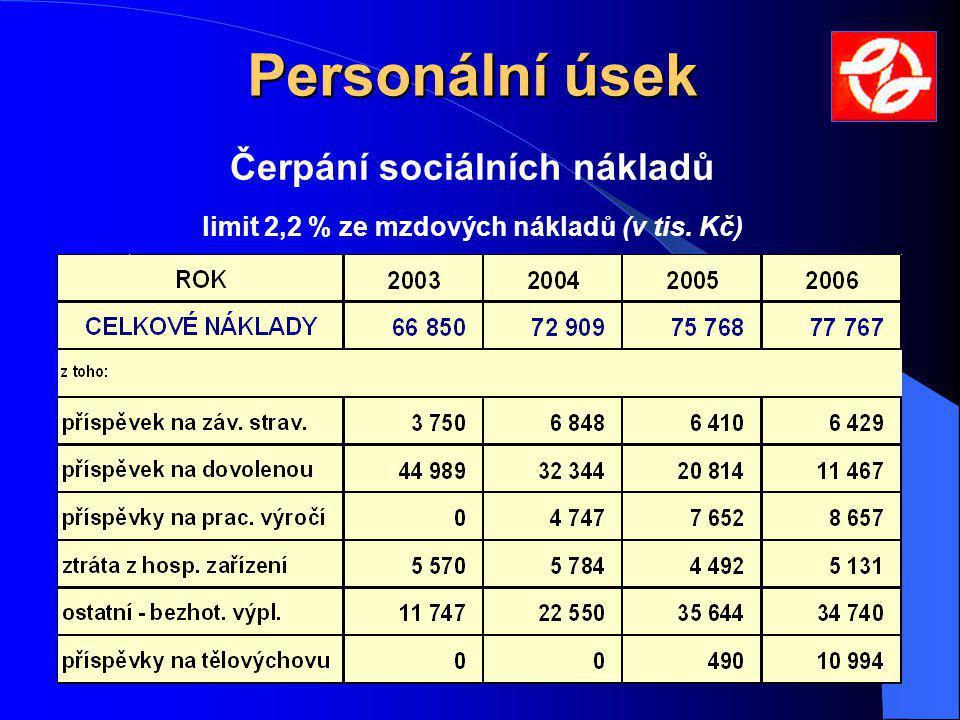 Personální úsek Čerpání sociálních nákladů limit 2,2 % ze mzdových nákladů (v tis. Kč)