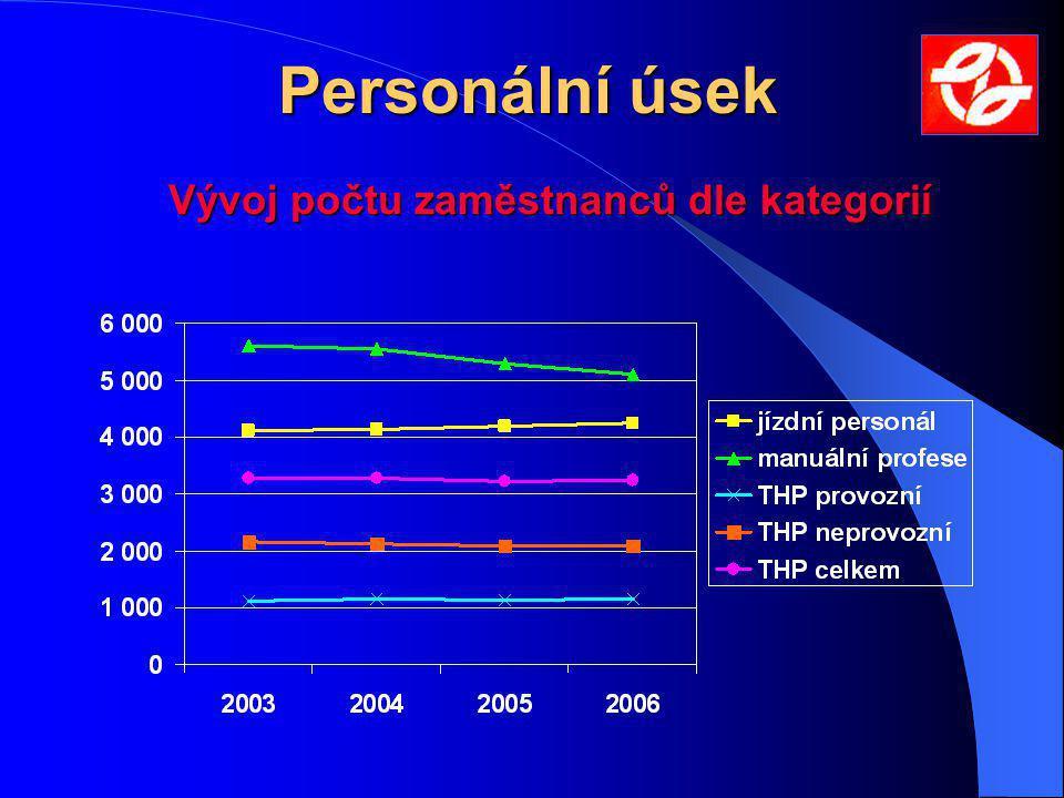 Personální úsek Vývoj počtu zaměstnanců dle kategorií