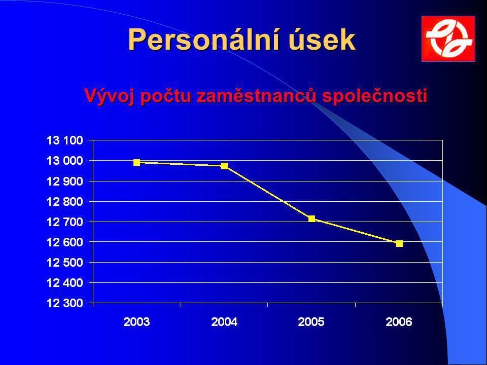 Personální úsek Vývoj počtu zaměstnanců společnosti
