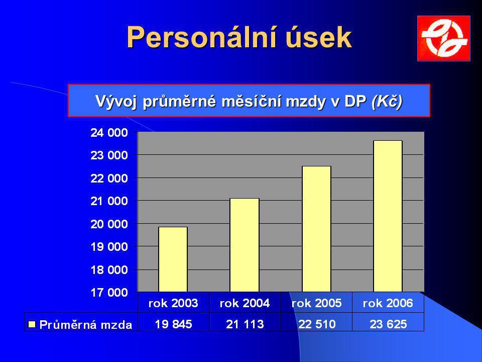 Personální úsek Vývoj průměrné měsíční mzdy v DP (Kč)