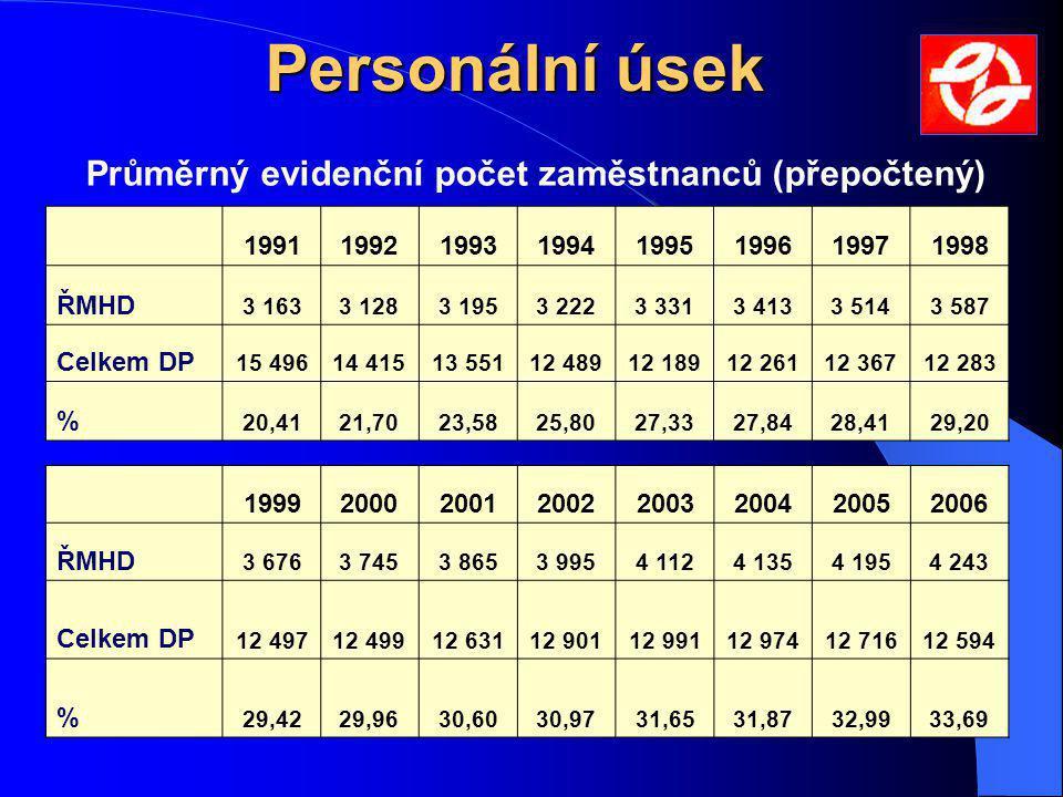 Personální úsek Průměrný evidenční počet zaměstnanců (přepočtený) 19911992199319941995199619971998 ŘMHD 3 1633 1283 1953 2223 3313 4133 5143 587 Celke