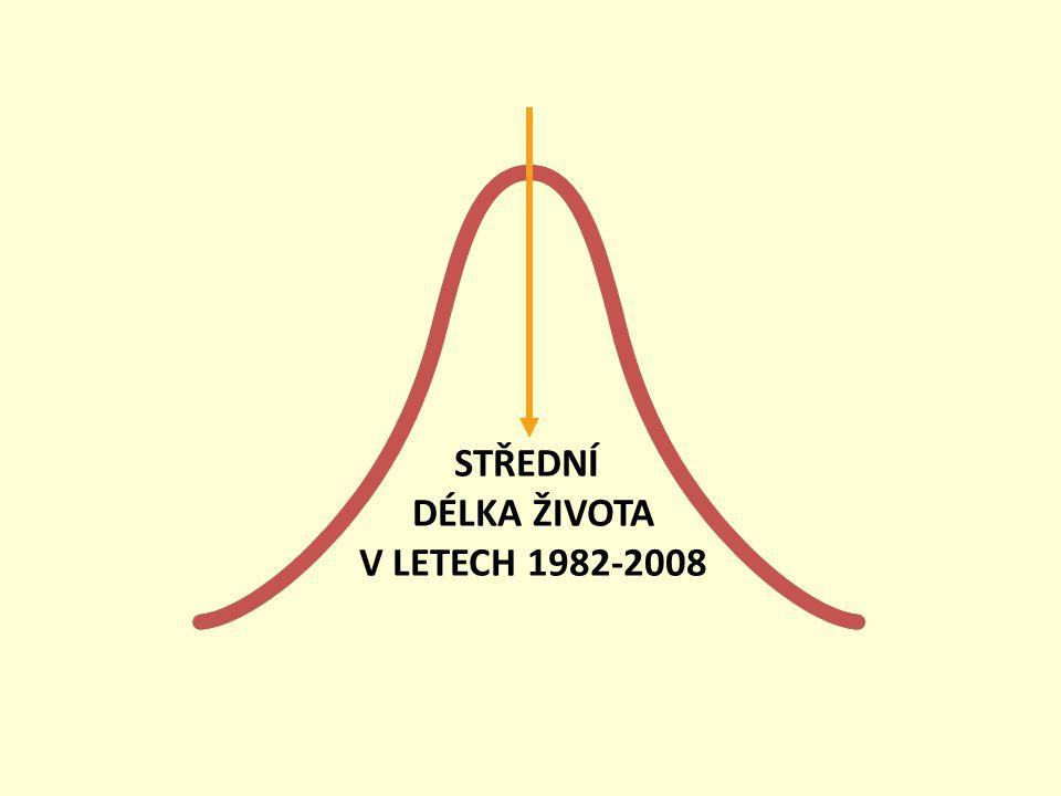 STŘEDNÍ DÉLKA ŽIVOTA V LETECH 1982-2008