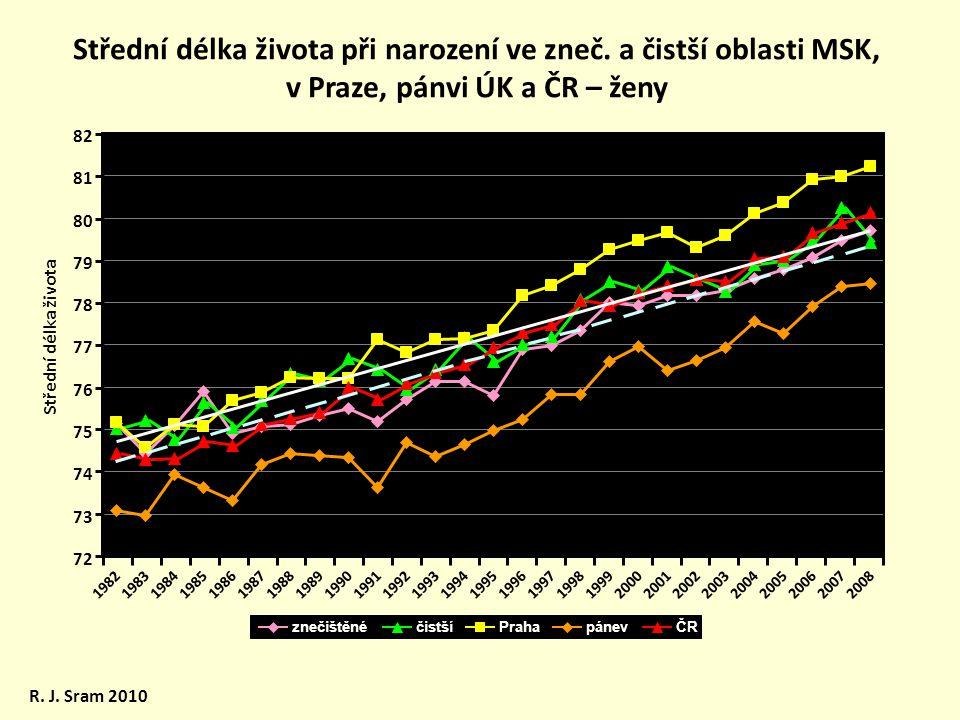 Střední délka života při narození ve zneč. a čistší oblasti MSK, v Praze, pánvi ÚK a ČR – ženy R. J. Sram 2010