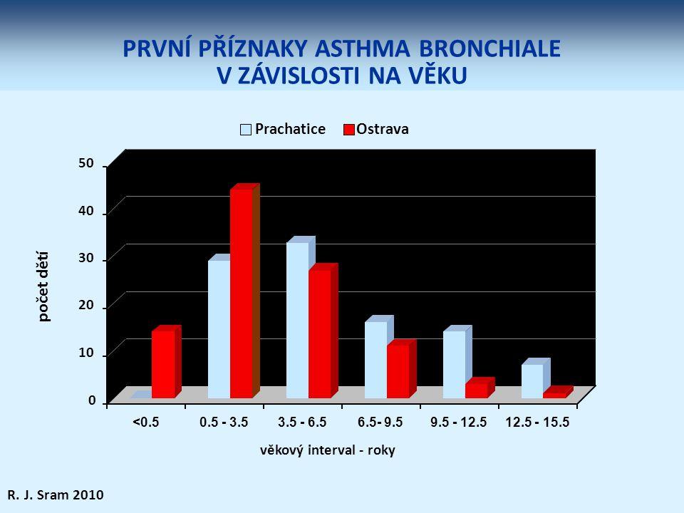 PRVNÍ PŘÍZNAKY ASTHMA BRONCHIALE V ZÁVISLOSTI NA VĚKU 0 10 20 30 40 50 <0.50.5 - 3.53.5 - 6.56.5- 9.59.5 - 12.512.5 - 15.5 PrachaticeOstrava počet dět