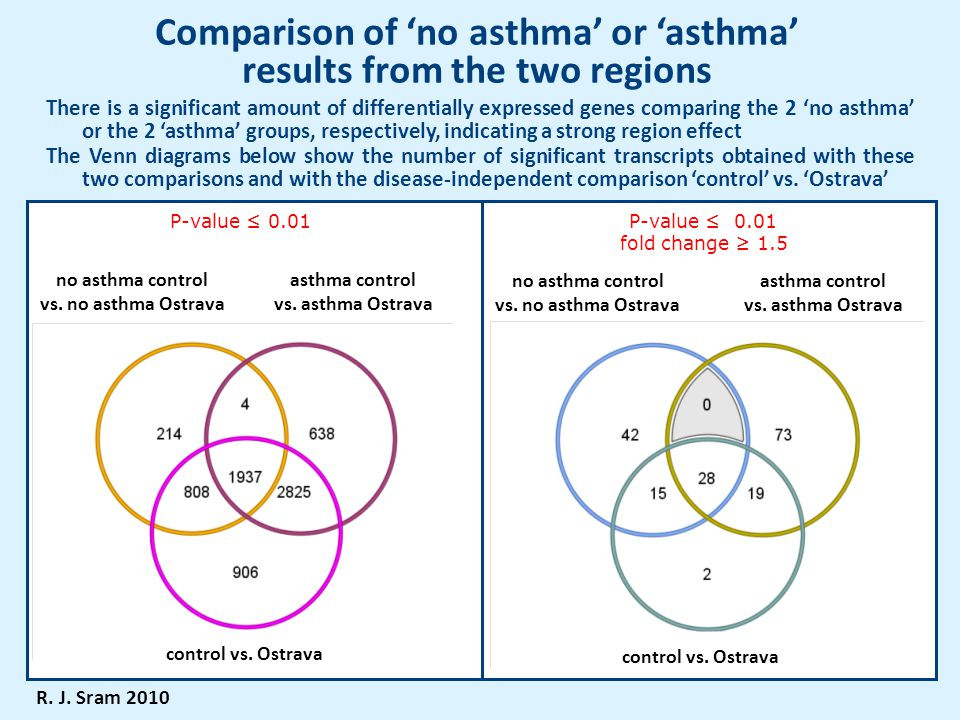 Comparison of 'no asthma' or 'asthma' results from the two regions There is a significant amount of differentially expressed genes comparing the 2 'no asthma' or the 2 'asthma' groups, respectively, indicating a strong region effect The Venn diagrams below show the number of significant transcripts obtained with these two comparisons and with the disease-independent comparison 'control' vs.