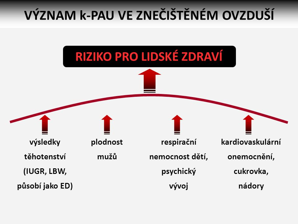 Střední délka života při narození ve zneč.a čistší oblasti MSK, v Praze, pánvi ÚK a ČR – ženy R.