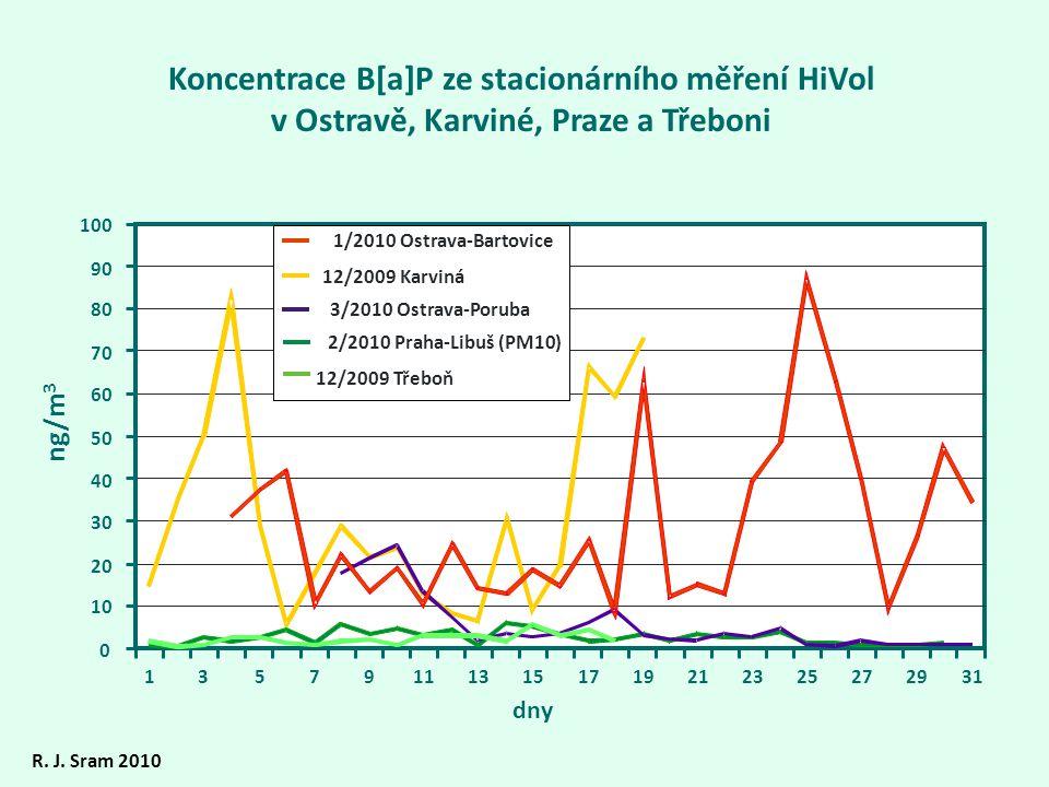 Koncentrace B[a]P ze stacionárního měření HiVol v Ostravě, Karviné, Praze a Třeboni 0 10 20 30 40 50 60 70 80 90 100 135791113151719212325272931 ng/m
