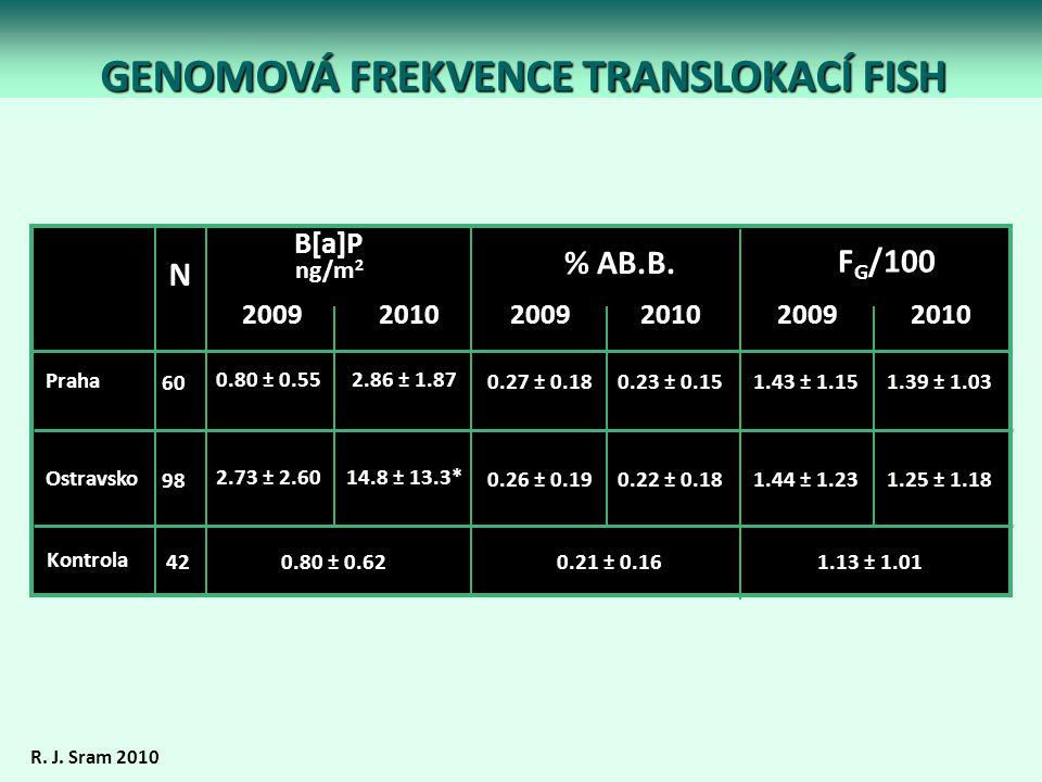 GENOMOVÁ FREKVENCE TRANSLOKACÍ FISH B[a]P ng/m 2 F G /100 Praha Ostravsko 0.80 ± 0.55 2.73 ± 2.60 1.43 ± 1.15 1.44 ± 1.23 % AB.B. 0.27 ± 0.18 0.26 ± 0