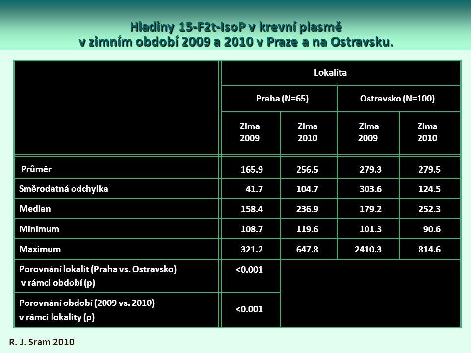 Hladiny 15-F2t-IsoP v krevní plasmě v zimním období 2009 a 2010 v Praze a na Ostravsku. R. J. Sram 2010 Průměr Směrodatná odchylka Median Minimum Maxi